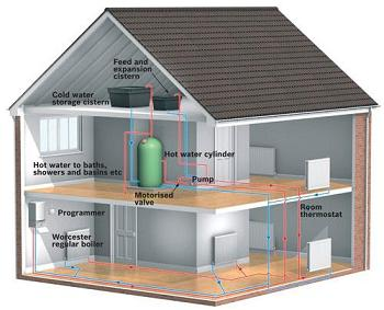 Natural Gas Heated Home