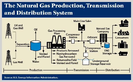 Natural Gas Distribution Companies